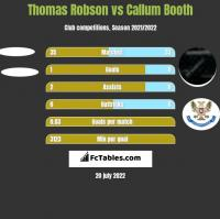 Thomas Robson vs Callum Booth h2h player stats