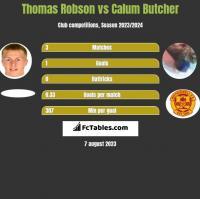Thomas Robson vs Calum Butcher h2h player stats