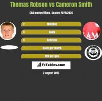 Thomas Robson vs Cameron Smith h2h player stats