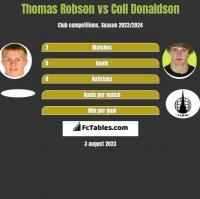 Thomas Robson vs Coll Donaldson h2h player stats