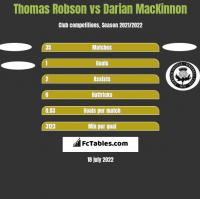 Thomas Robson vs Darian MacKinnon h2h player stats