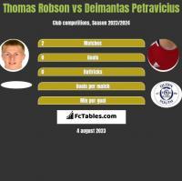 Thomas Robson vs Deimantas Petravicius h2h player stats