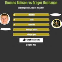 Thomas Robson vs Gregor Buchanan h2h player stats