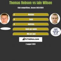 Thomas Robson vs Iain Wilson h2h player stats