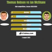 Thomas Robson vs Ian McShane h2h player stats