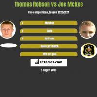 Thomas Robson vs Joe Mckee h2h player stats