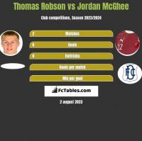 Thomas Robson vs Jordan McGhee h2h player stats