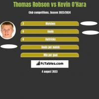 Thomas Robson vs Kevin O'Hara h2h player stats