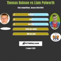 Thomas Robson vs Liam Polworth h2h player stats