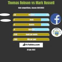 Thomas Robson vs Mark Russell h2h player stats