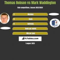 Thomas Robson vs Mark Waddington h2h player stats