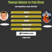 Thomas Robson vs Paul Dixon h2h player stats