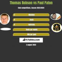 Thomas Robson vs Paul Paton h2h player stats