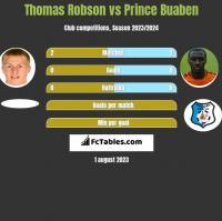 Thomas Robson vs Prince Buaben h2h player stats