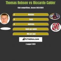 Thomas Robson vs Riccardo Calder h2h player stats