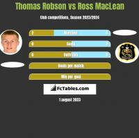 Thomas Robson vs Ross MacLean h2h player stats