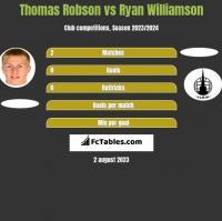 Thomas Robson vs Ryan Williamson h2h player stats