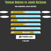 Thomas Robson vs Jamie Barjonas h2h player stats