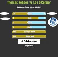 Thomas Robson vs Lee O'Connor h2h player stats