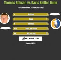 Thomas Robson vs Davis Keillor-Dunn h2h player stats