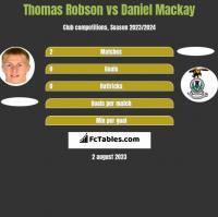 Thomas Robson vs Daniel Mackay h2h player stats
