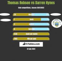 Thomas Robson vs Darren Hynes h2h player stats