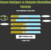 Thomas Rodriguez vs Alejandro Maximiliano Camargo h2h player stats