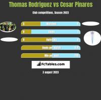 Thomas Rodriguez vs Cesar Pinares h2h player stats