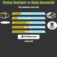 Thomas Rodriguez vs Diego Buonanotte h2h player stats