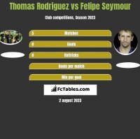 Thomas Rodriguez vs Felipe Seymour h2h player stats