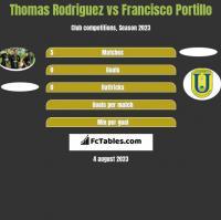 Thomas Rodriguez vs Francisco Portillo h2h player stats