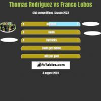 Thomas Rodriguez vs Franco Lobos h2h player stats