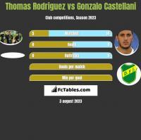 Thomas Rodriguez vs Gonzalo Castellani h2h player stats