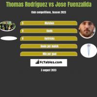 Thomas Rodriguez vs Jose Fuenzalida h2h player stats