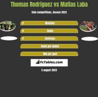 Thomas Rodriguez vs Matias Laba h2h player stats
