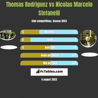 Thomas Rodriguez vs Nicolas Marcelo Stefanelli h2h player stats