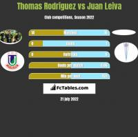 Thomas Rodriguez vs Juan Leiva h2h player stats