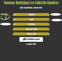 Thomas Rodriguez vs Fabrizio Ramirez h2h player stats