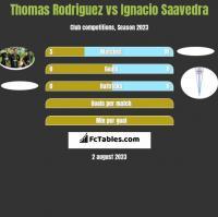 Thomas Rodriguez vs Ignacio Saavedra h2h player stats