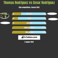 Thomas Rodriguez vs Cesar Rodriguez h2h player stats