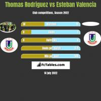 Thomas Rodriguez vs Esteban Valencia h2h player stats