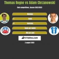 Thomas Rogne vs Adam Chrzanowski h2h player stats