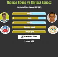 Thomas Rogne vs Bartosz Kopacz h2h player stats