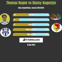 Thomas Rogne vs Błażej Augustyn h2h player stats