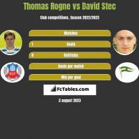Thomas Rogne vs David Stec h2h player stats