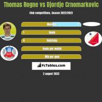 Thomas Rogne vs Djordje Crnomarkovic h2h player stats