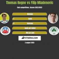 Thomas Rogne vs Filip Mladenović h2h player stats