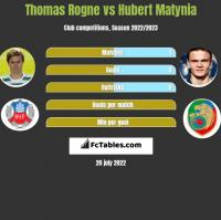 Thomas Rogne vs Hubert Matynia h2h player stats