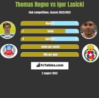 Thomas Rogne vs Igor Łasicki h2h player stats