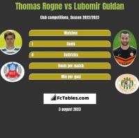 Thomas Rogne vs Lubomir Guldan h2h player stats